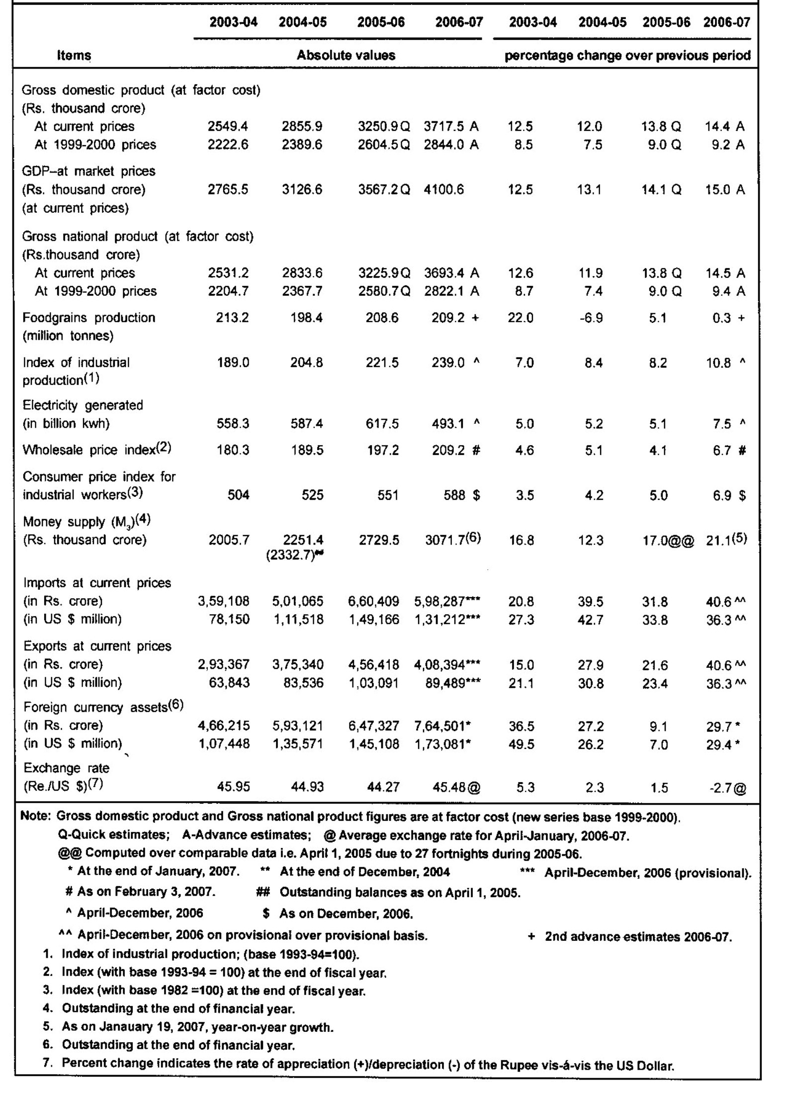 Indian economy an overview tc dileri bakanl in the first three quarters of financial year 2006 07 export posted a growth of 363 with a volume of us 895 billion the same figures for imports were nvjuhfo Gallery
